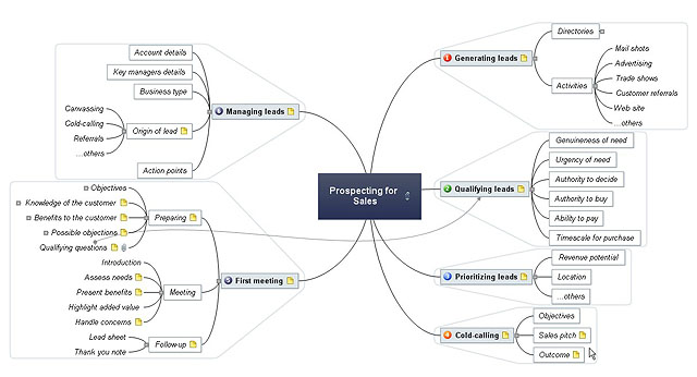 Mind mapping Prospecting