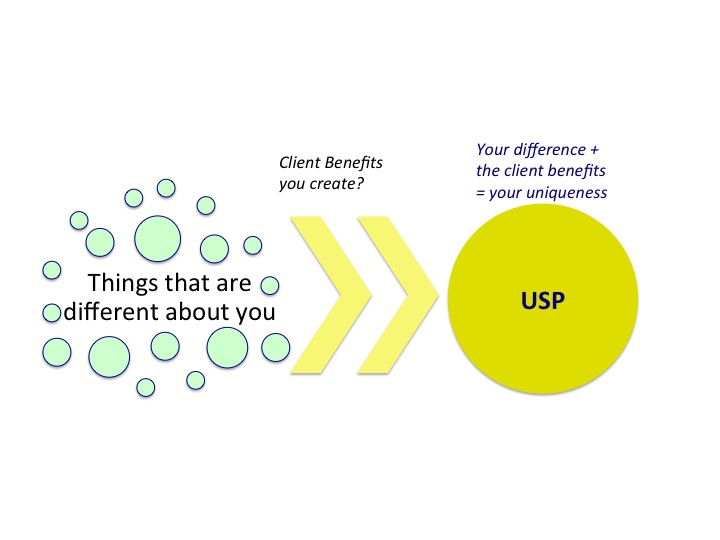 Tony Vidler: creating your USP