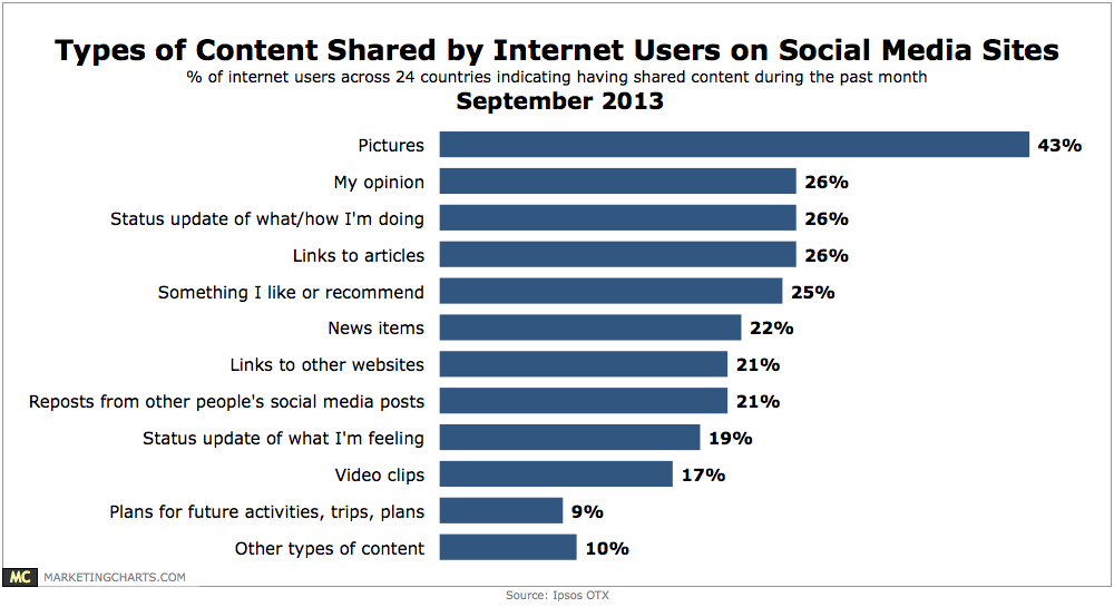 Ipsos-Types-of-Content-Shared-by-Online-Users-on-Social-Media-Sept2013