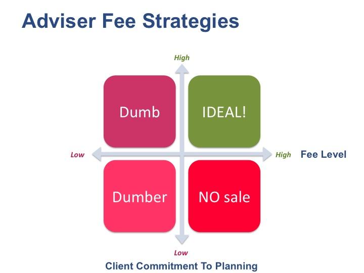 financial advisor fee strategy