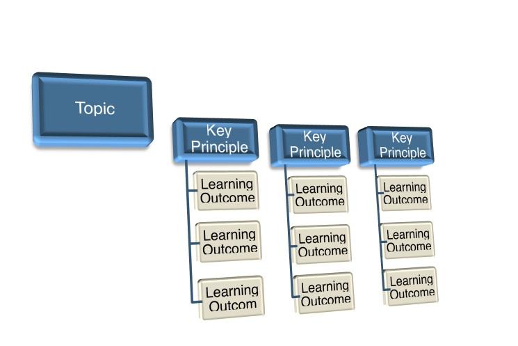 C.P.D. Structure