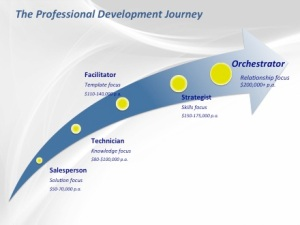 The Professional Development Career Path