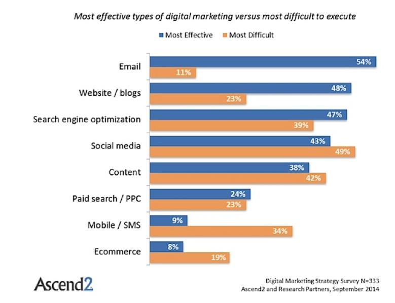 The Most Effective Digital Marketing