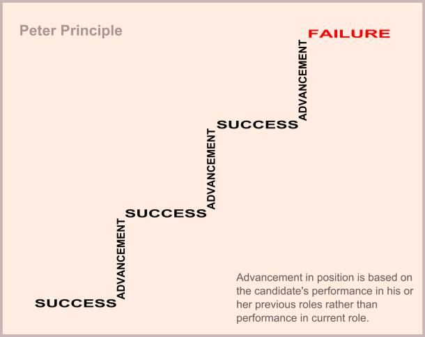 Peters_principle.svg