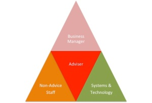 Practice Structure For The Future